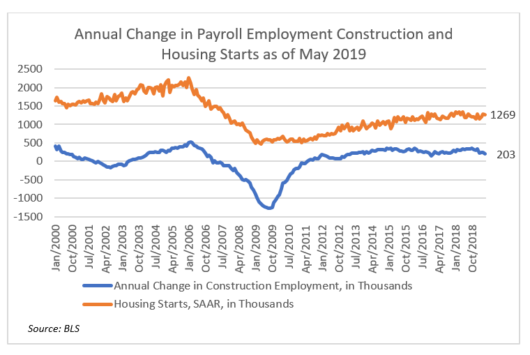 Chart: Annual Change in Payroll Employment Construction and Housing Starts as of May 2019