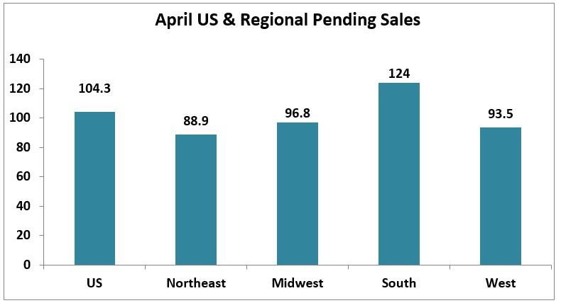 Bar Graph: April U.S. & Regional Pending Sales