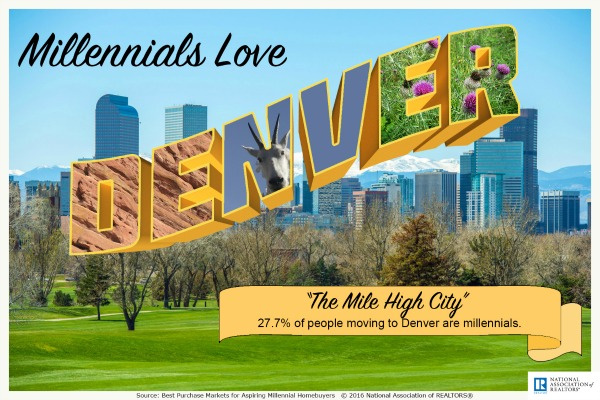 Millennials love Denver