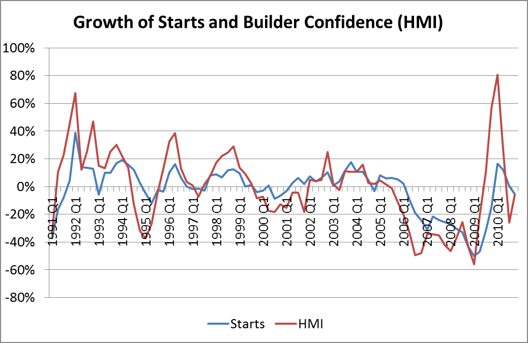 Daily Economic Update: Home Builders' Confidence | www nar