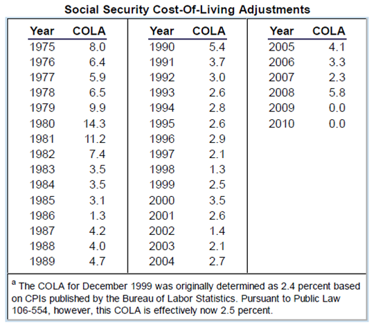 Social Security: Cost-of-Living Adjustments