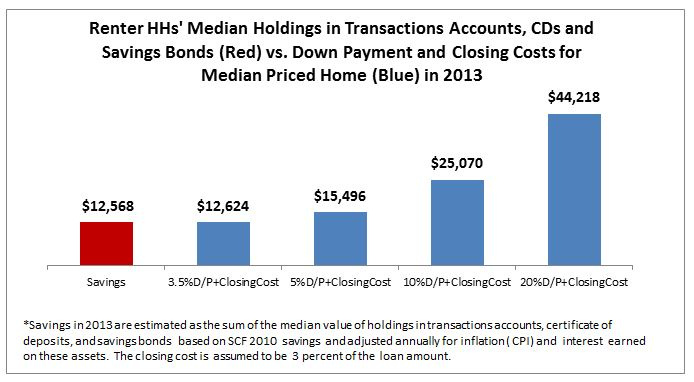 Renter HHs' Median Holdings 2013