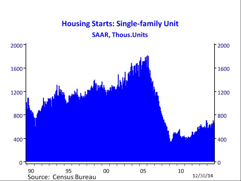 Housing Starts- S-F