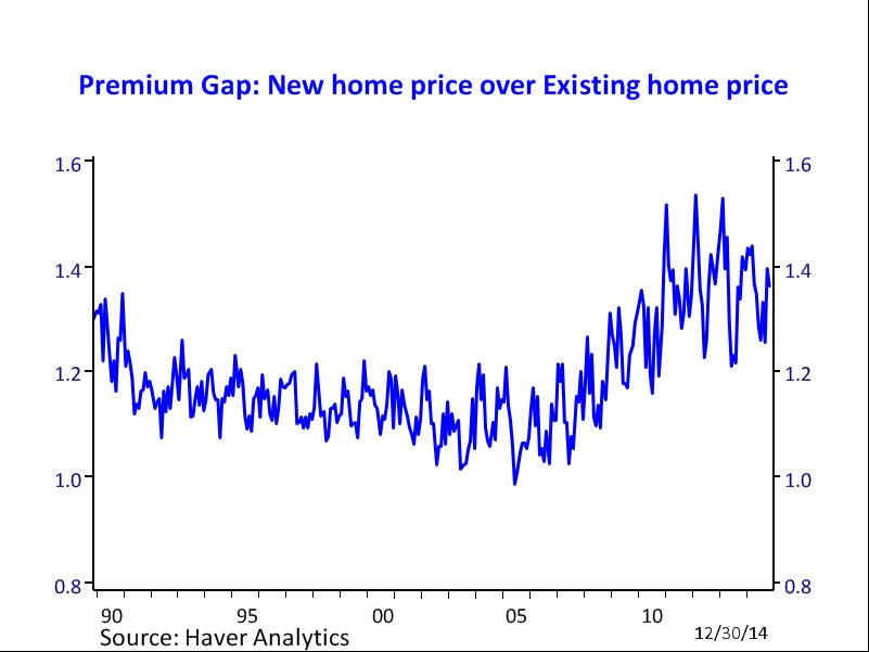 Premium Gap