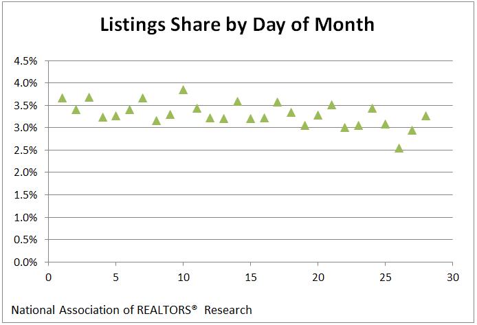 Listings-month
