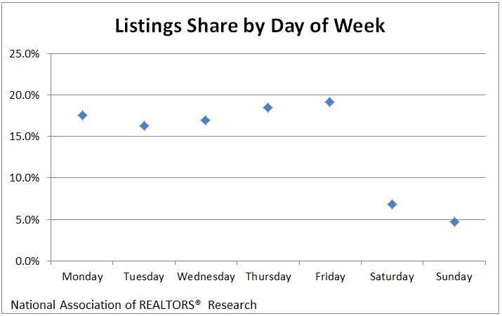 Listings- week