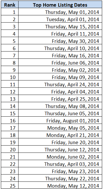 top Listing Dates