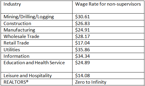 wage rate