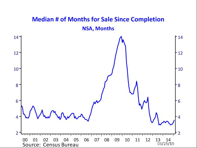 median # months