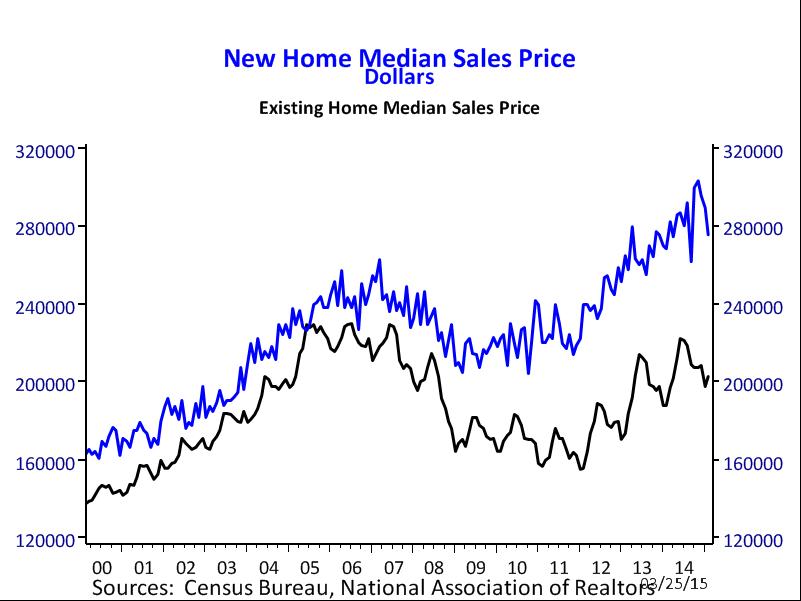 new home price