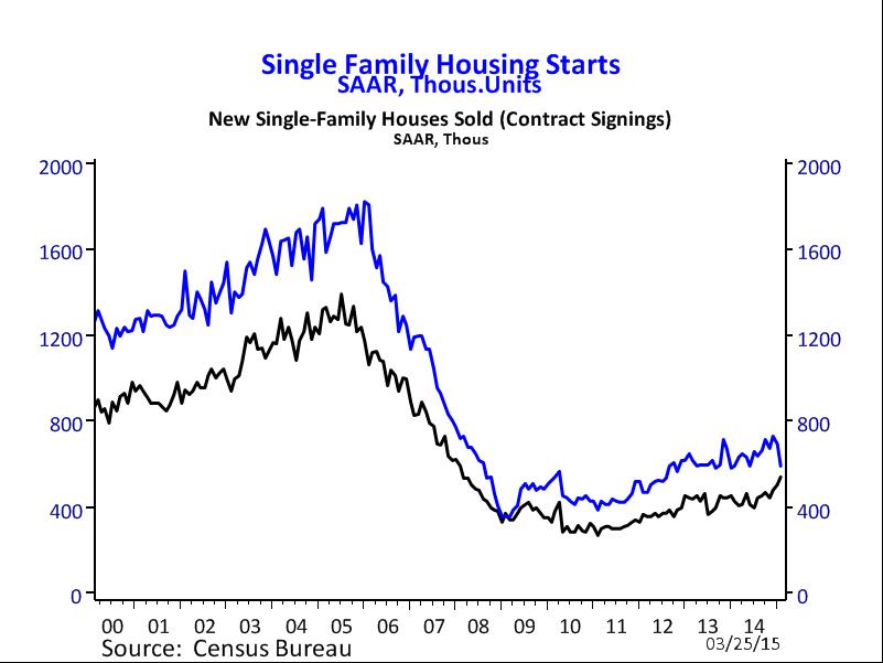 sf housing starts