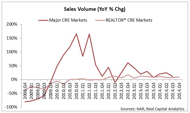 Sales Vol