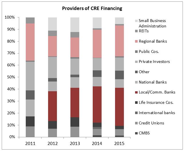 CRE Financ