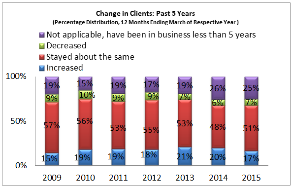 change in clients