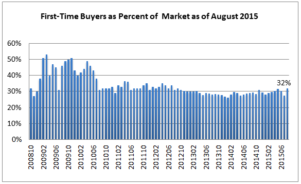 ft buyers