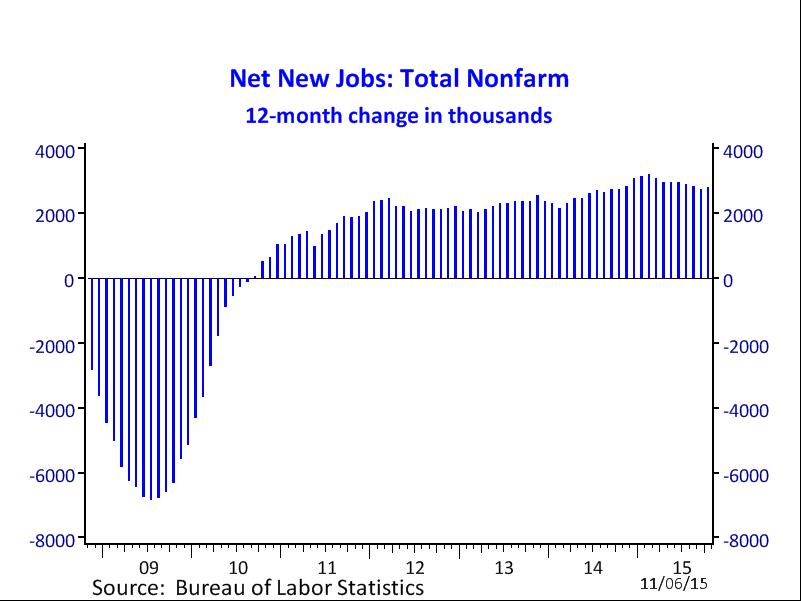 net new jobs
