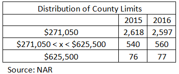 county limits