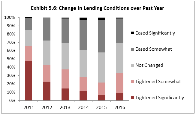 lending conditions