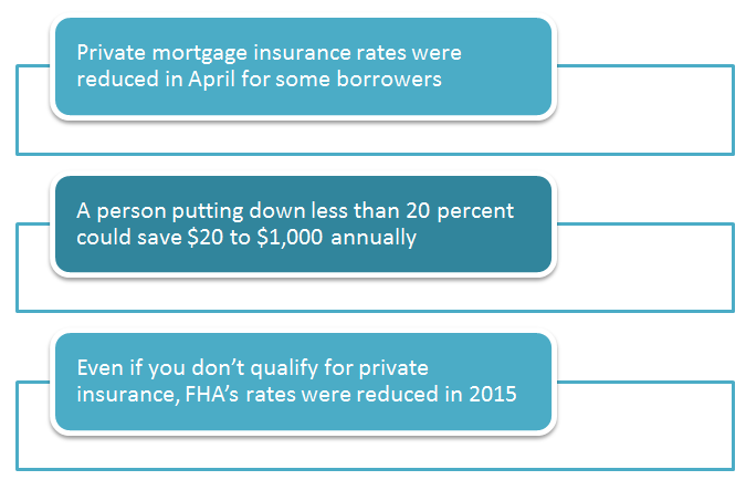 How to buy private mortgage insurance