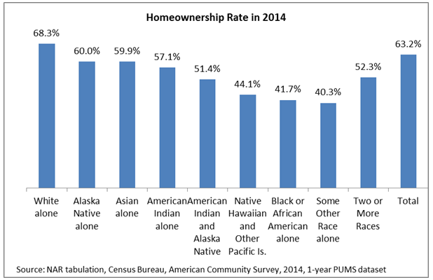 2014 homeownership rate