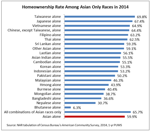 Asian Homeownership