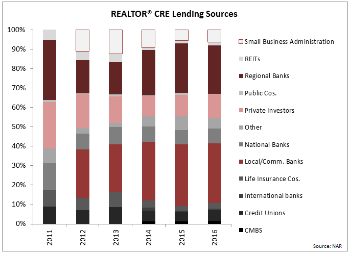 lending sources