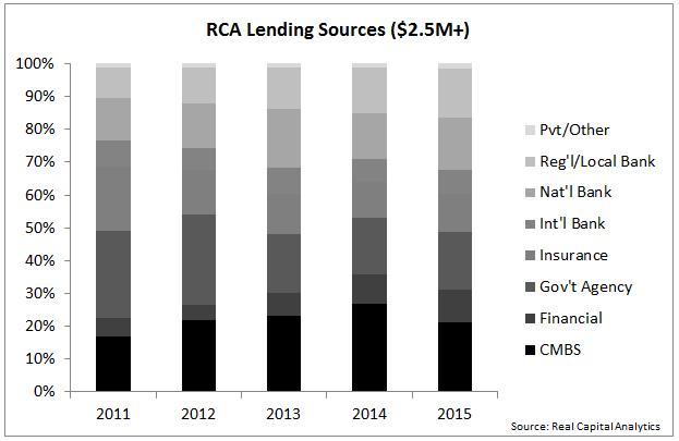 rca lending