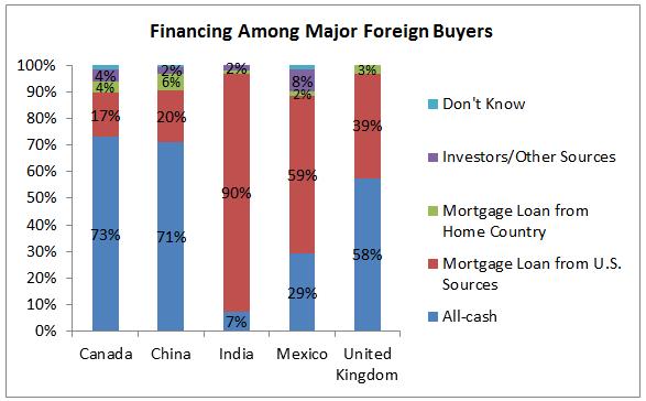 financing major