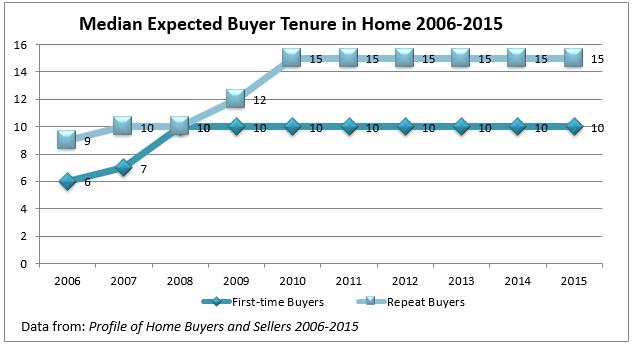 buyer tenure
