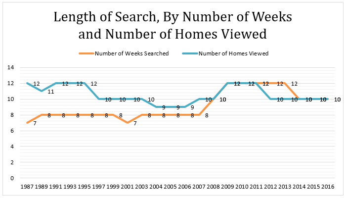length of search