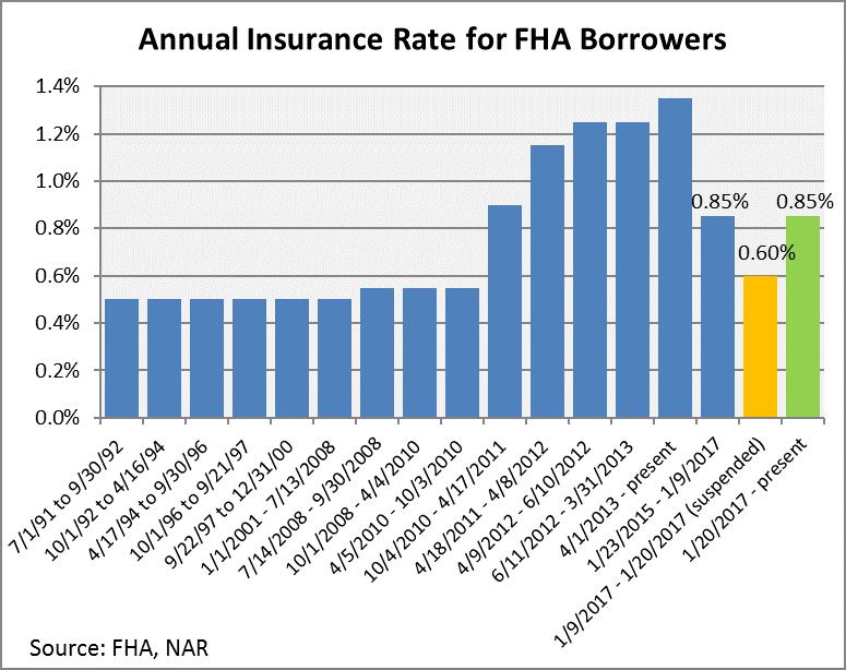 annual insurance rate fha
