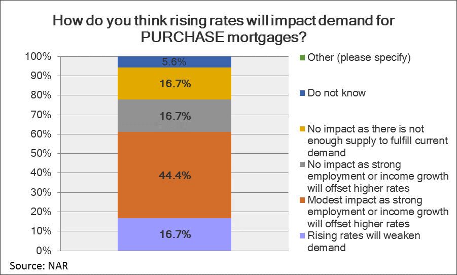 purchase mortgages