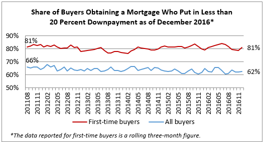 buyers obtaining mortgage
