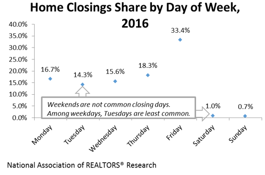closings share by day of week
