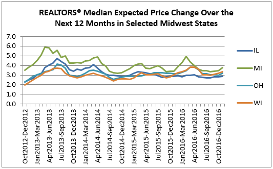 price change midwest