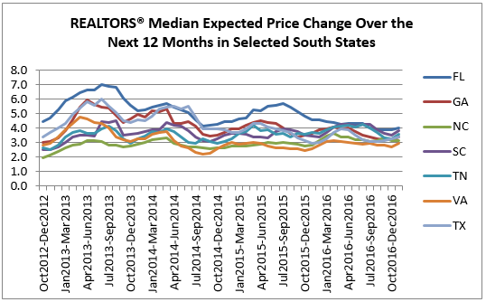 price change south