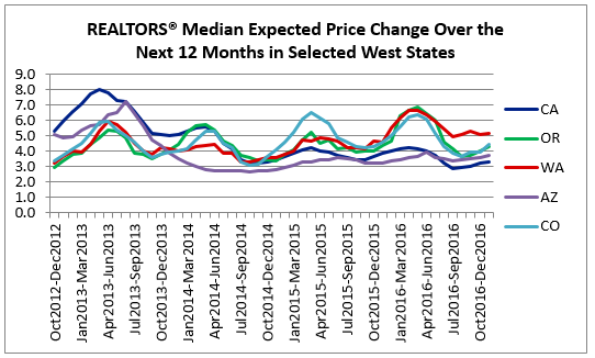 price change west
