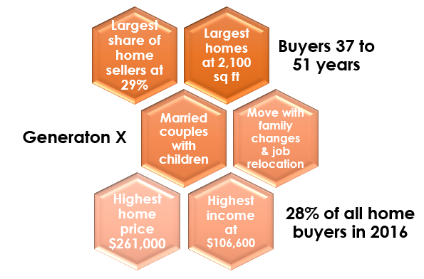 Gen X Years >> Generation X Buying The Biggest Homes Biggest Home Sellers Www