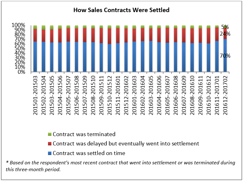 how contracts