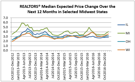 price midwest
