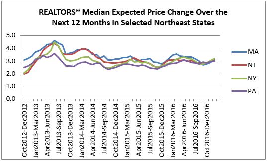 price northeast