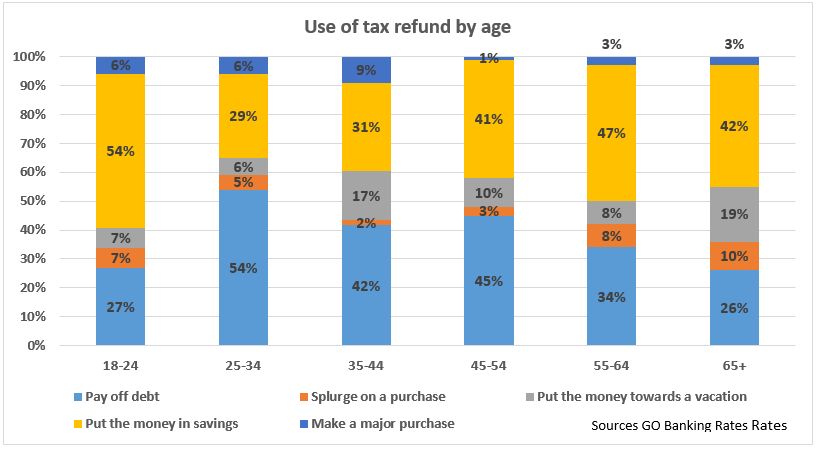 tax by age