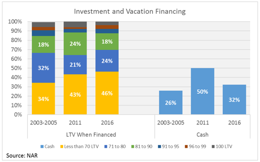 investment and vacation