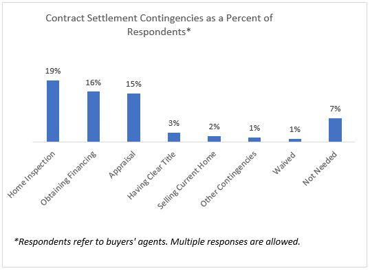 contact settlements