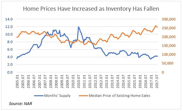 home prices inv