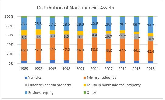 distribution assets