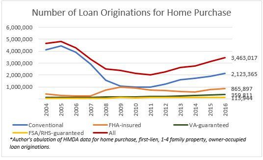 loan originations