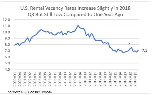 Multi-family Rental Market Still Strong in Many Metros in