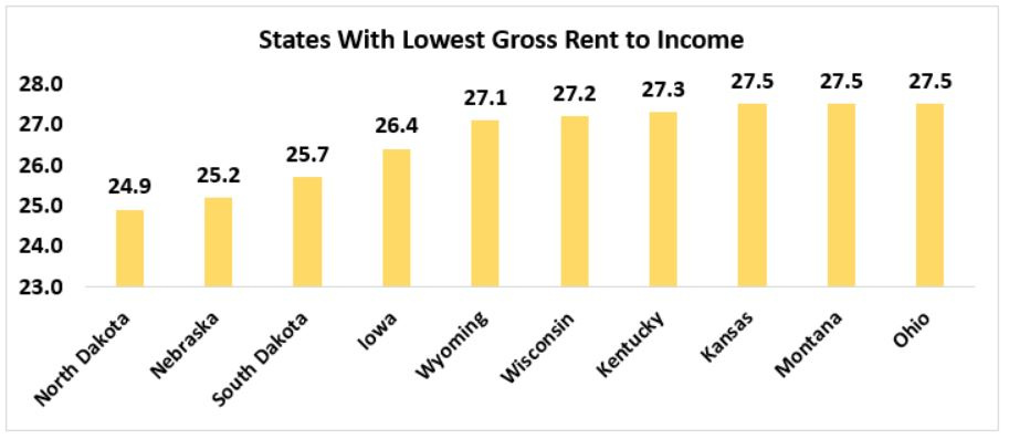 Which States Have Affordable Housing?   www nar realtor