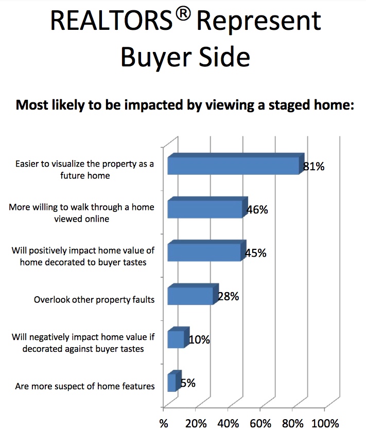 impact of staging